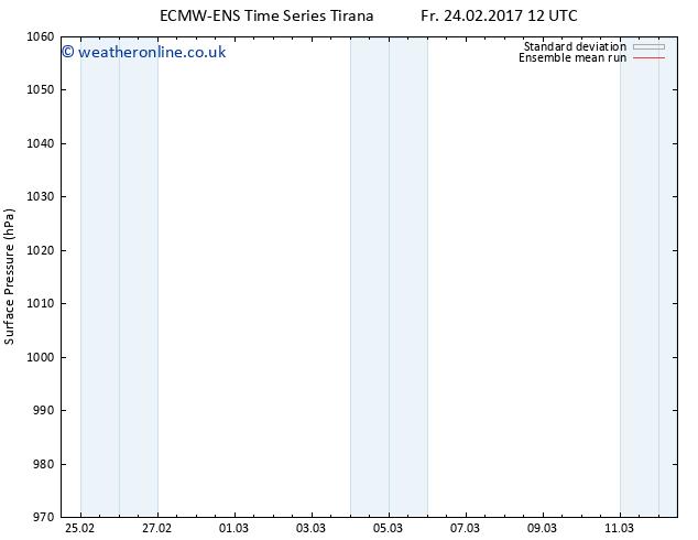 Surface pressure ECMWFTS Mo 06.03.2017 12 GMT