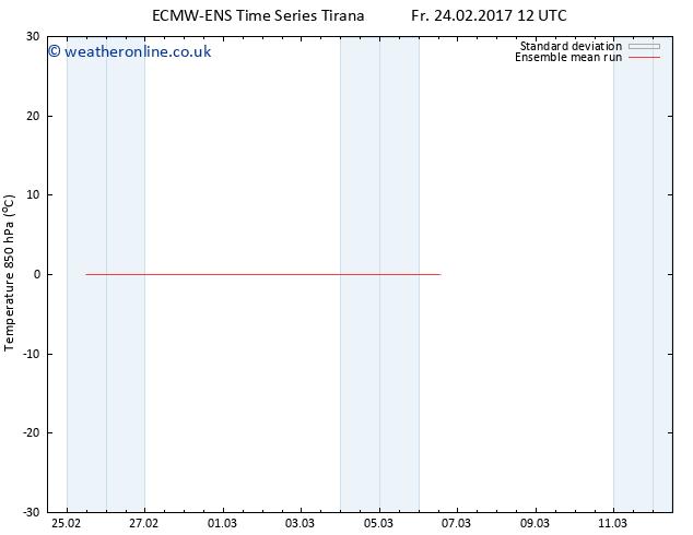Temp. 850 hPa ECMWFTS Mo 06.03.2017 12 GMT