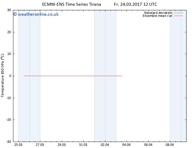 Temp. 850 hPa ECMWFTS Mo 03.04.2017 12 GMT