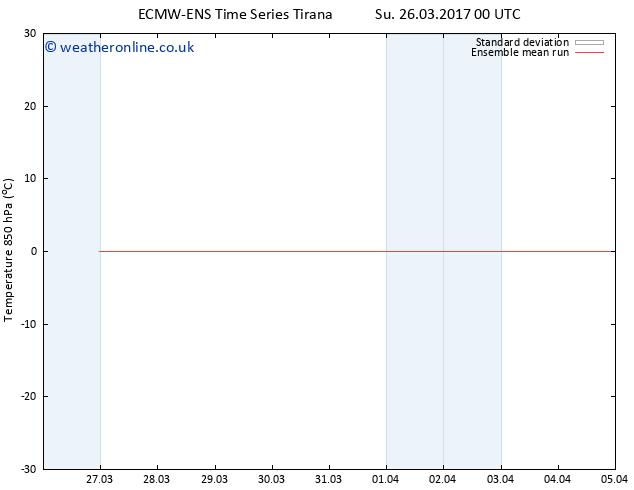 Temp. 850 hPa ECMWFTS Tu 28.03.2017 00 GMT