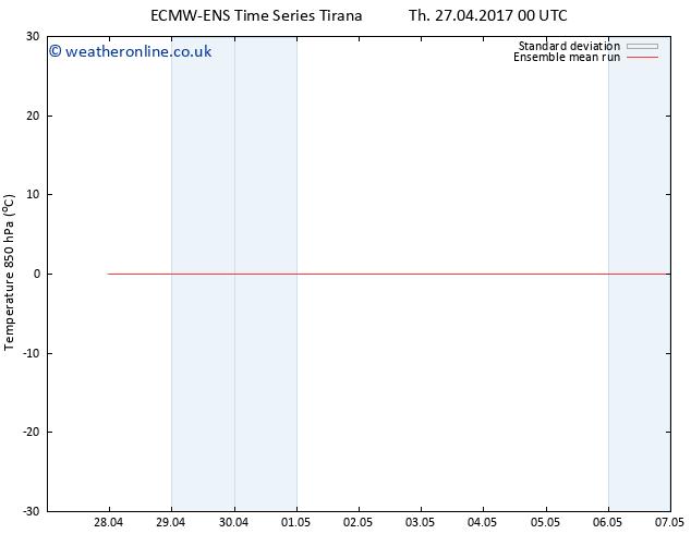Temp. 850 hPa ECMWFTS Sa 29.04.2017 00 GMT
