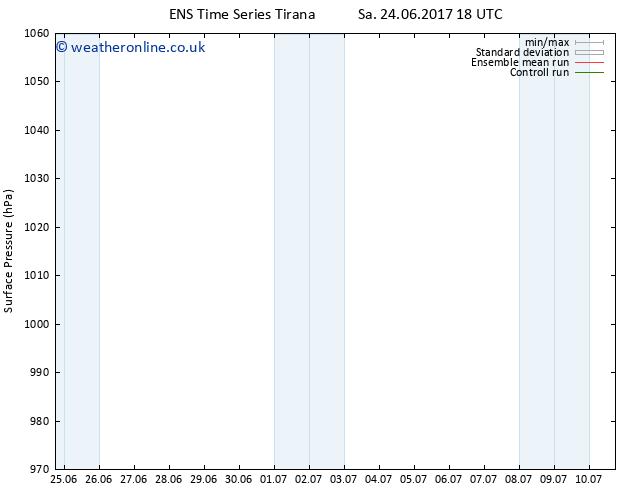 Surface pressure GEFS TS Su 25.06.2017 00 GMT