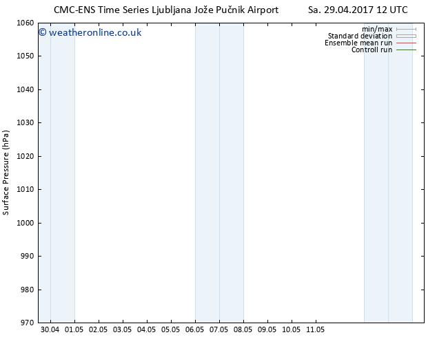 Surface pressure CMC TS Sa 29.04.2017 18 GMT