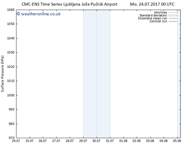 Surface pressure CMC TS Su 30.07.2017 06 GMT