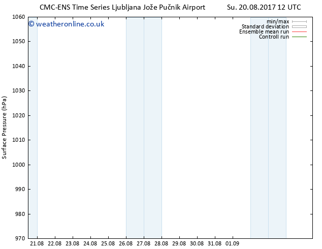 Surface pressure CMC TS Tu 22.08.2017 06 GMT