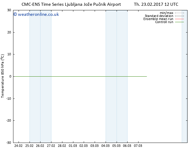 Temp. 850 hPa CMC TS Tu 28.02.2017 12 GMT