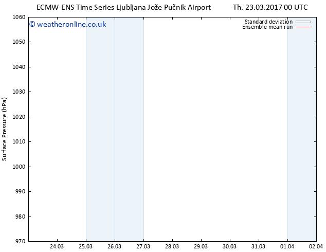 Surface pressure ECMWFTS Fr 24.03.2017 00 GMT
