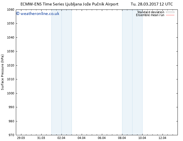 Surface pressure ECMWFTS Mo 03.04.2017 12 GMT