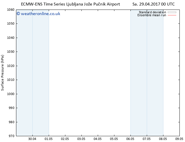 Surface pressure ECMWFTS Su 07.05.2017 00 GMT