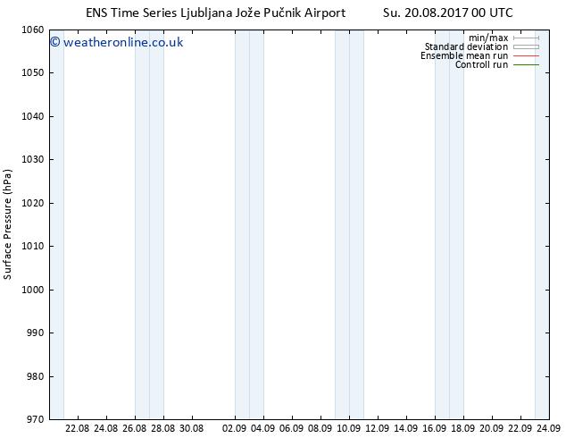 Surface pressure GEFS TS Tu 22.08.2017 06 GMT