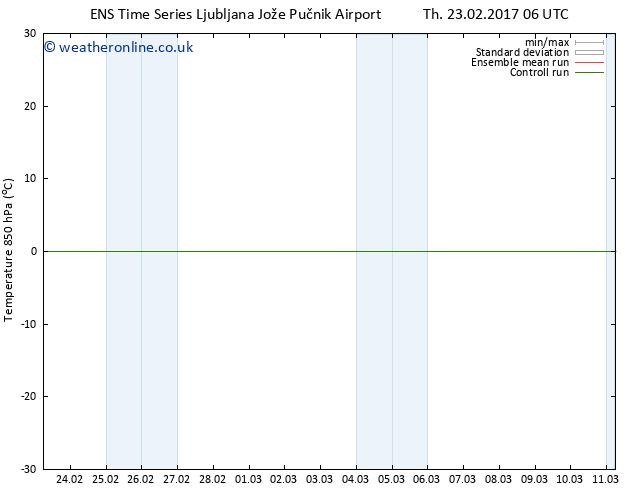 Temp. 850 hPa GEFS TS Sa 25.02.2017 00 GMT