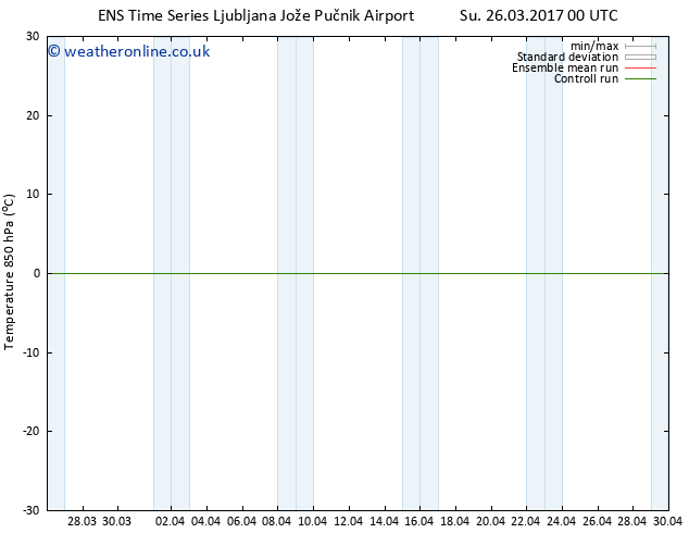 Temp. 850 hPa GEFS TS Mo 27.03.2017 18 GMT