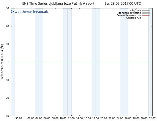 Temp. 850 hPa GEFS TS Mo 29.05.2017 18 GMT