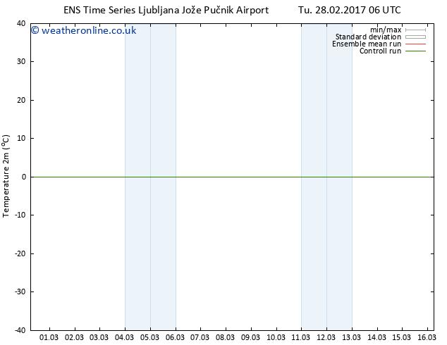 Temperature (2m) GEFS TS Th 16.03.2017 06 GMT