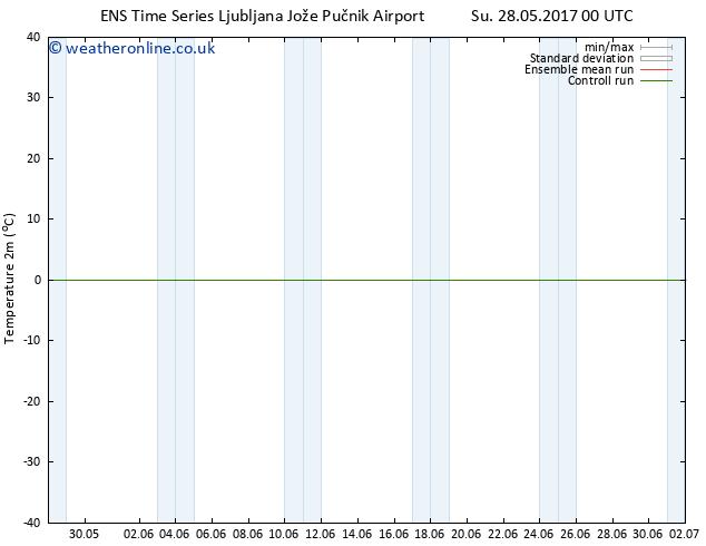 Temperature (2m) GEFS TS Mo 29.05.2017 18 GMT