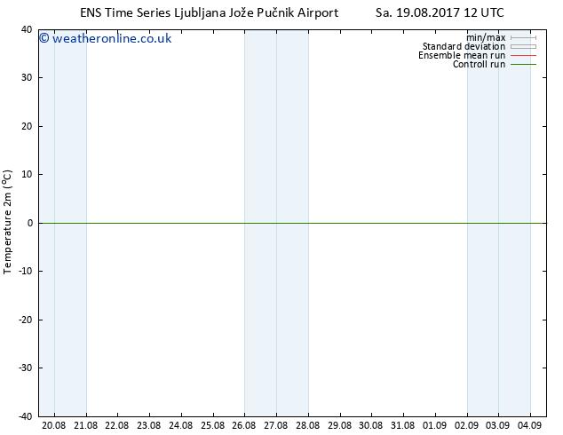 Temperature (2m) GEFS TS Sa 26.08.2017 12 GMT