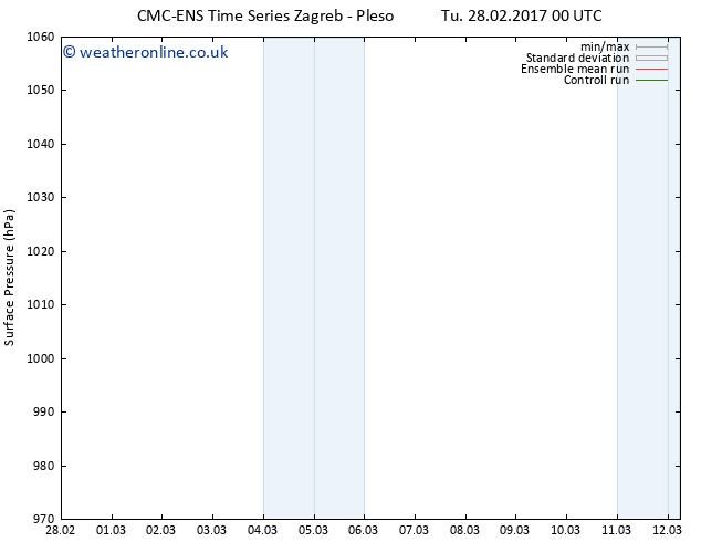Surface pressure CMC TS Sa 04.03.2017 06 GMT