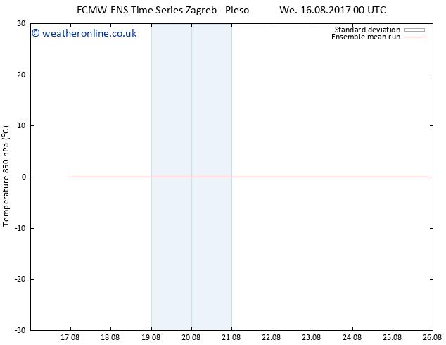Temp. 850 hPa ECMWFTS Th 24.08.2017 00 GMT