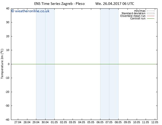 Temperature (2m) GEFS TS We 03.05.2017 00 GMT