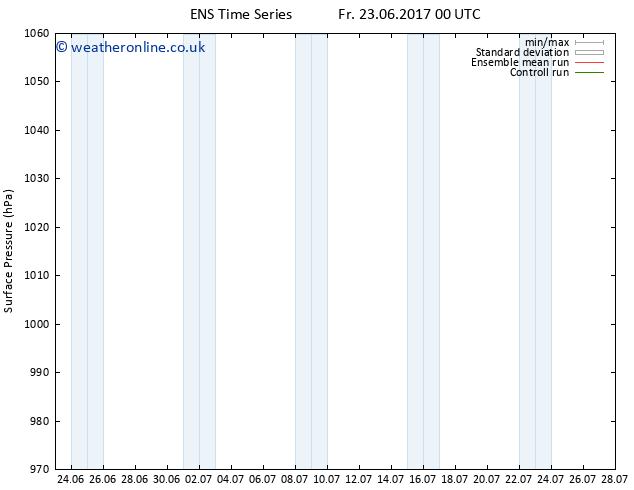 Surface pressure GEFS TS Fr 23.06.2017 06 GMT