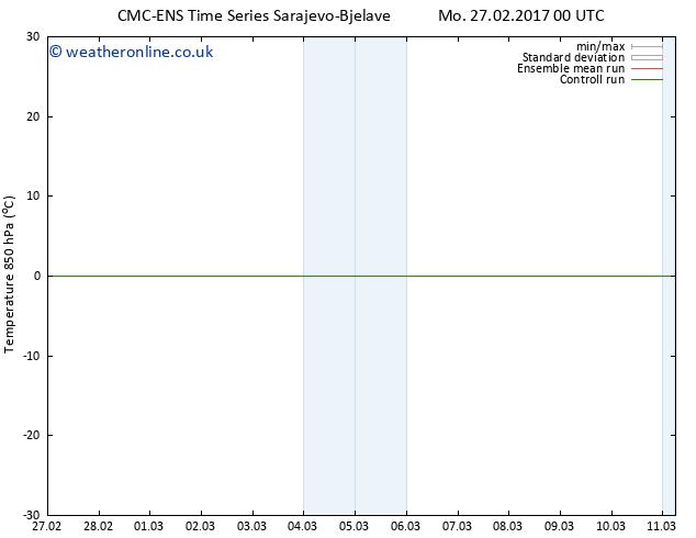 Temp. 850 hPa CMC TS Tu 28.02.2017 00 GMT