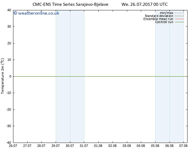 Temperature (2m) CMC TS We 26.07.2017 06 GMT