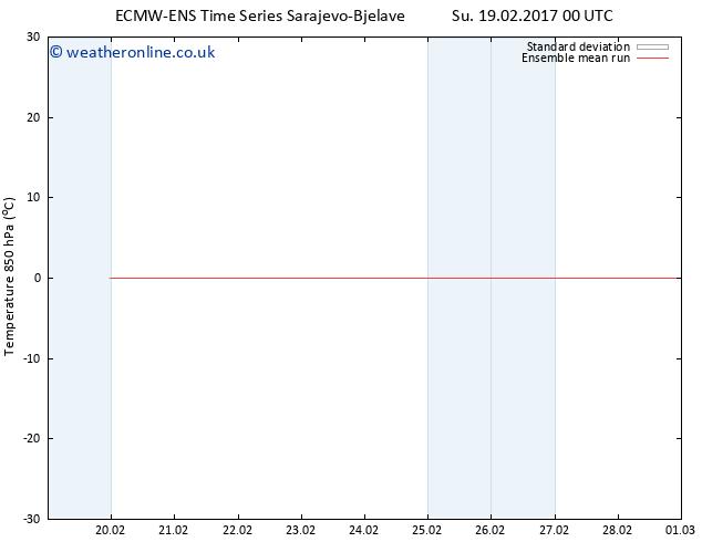 Temp. 850 hPa ECMWFTS Mo 27.02.2017 00 GMT