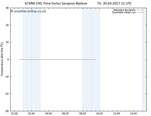 Temp. 850 hPa ECMWFTS Fr 07.04.2017 12 GMT