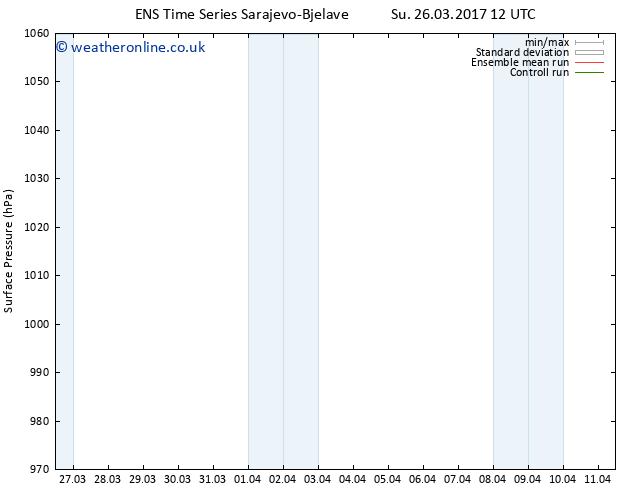 Surface pressure GEFS TS Tu 28.03.2017 18 GMT