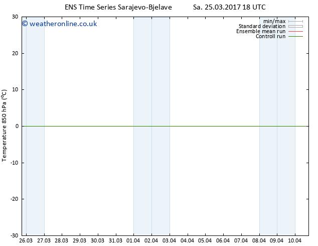 Temp. 850 hPa GEFS TS Tu 28.03.2017 06 GMT