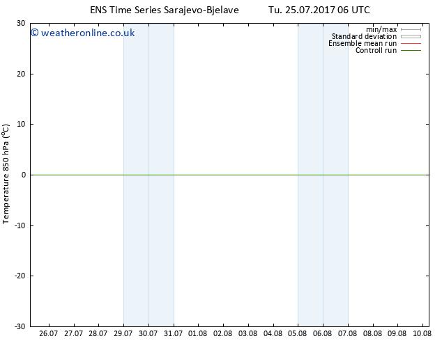 Temp. 850 hPa GEFS TS Mo 31.07.2017 06 GMT