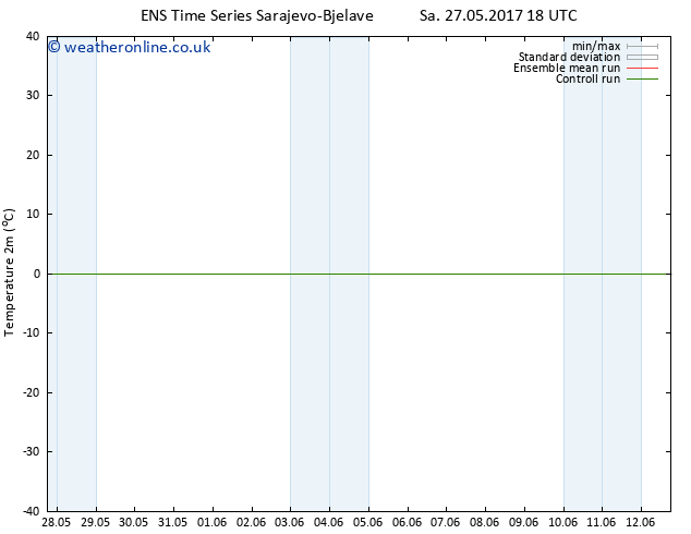 Temperature (2m) GEFS TS Mo 05.06.2017 06 GMT
