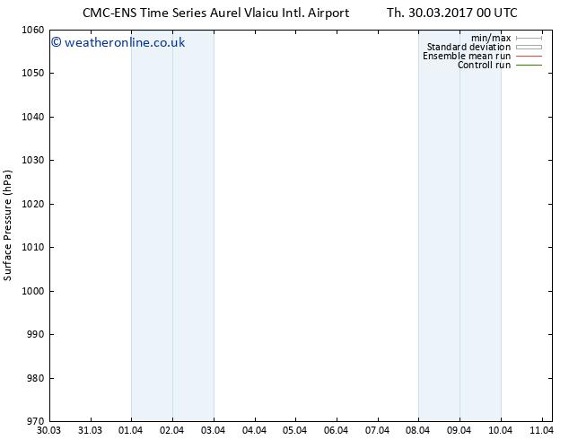 Surface pressure CMC TS Tu 11.04.2017 06 GMT