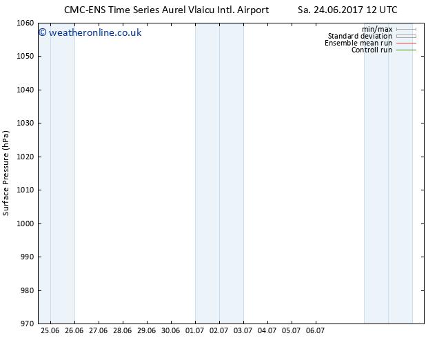 Surface pressure CMC TS Tu 27.06.2017 00 GMT