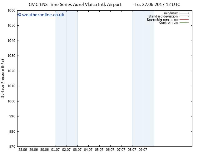 Surface pressure CMC TS Sa 01.07.2017 18 GMT