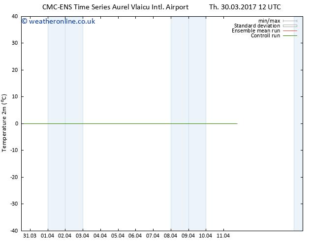 Temperature (2m) CMC TS Su 02.04.2017 12 GMT