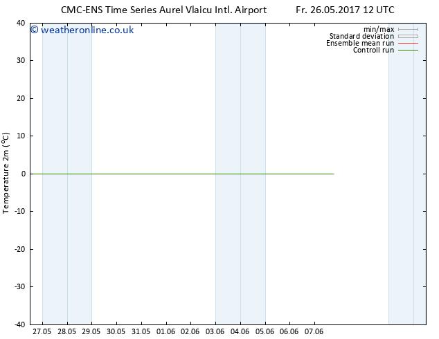 Temperature (2m) CMC TS Mo 29.05.2017 12 GMT