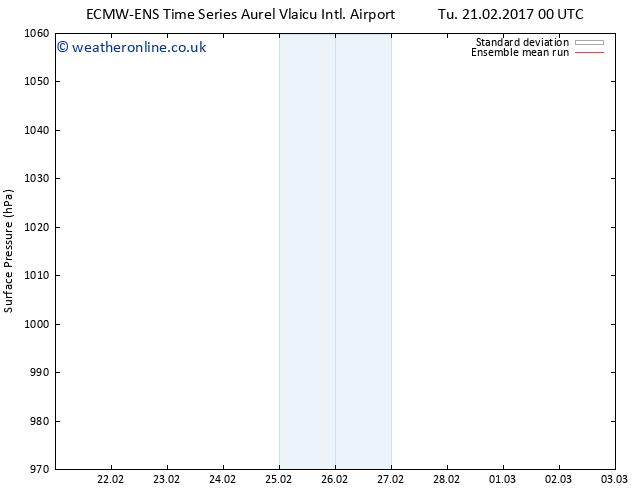Surface pressure ECMWFTS Th 23.02.2017 00 GMT
