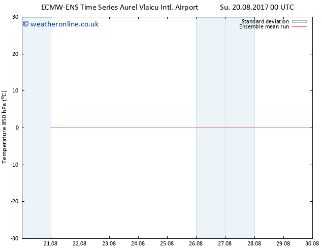 Temp. 850 hPa ECMWFTS Tu 29.08.2017 00 GMT