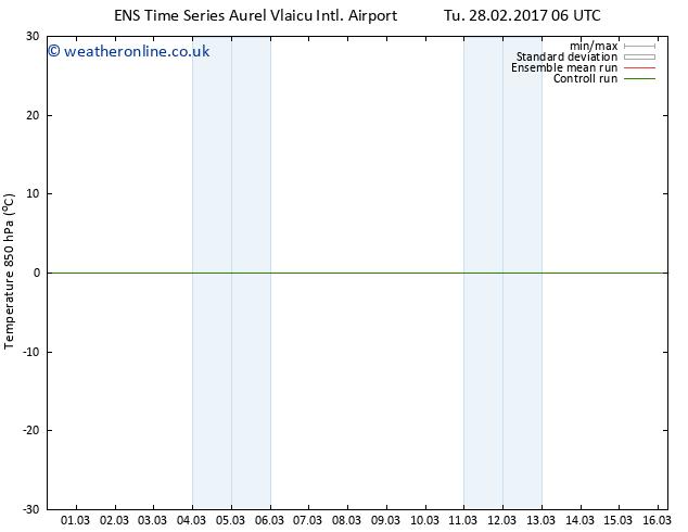 Temp. 850 hPa GEFS TS Fr 03.03.2017 06 GMT