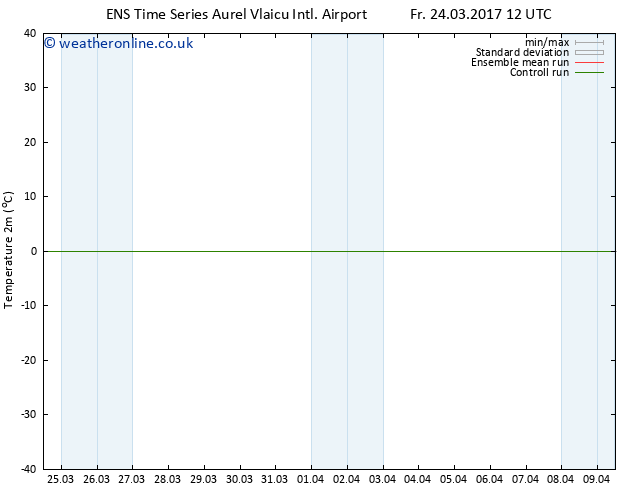 Temperature (2m) GEFS TS Fr 24.03.2017 18 GMT
