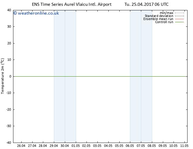 Temperature (2m) GEFS TS Th 27.04.2017 06 GMT