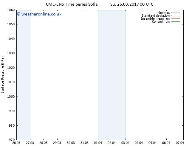 Surface pressure CMC TS Tu 28.03.2017 06 GMT