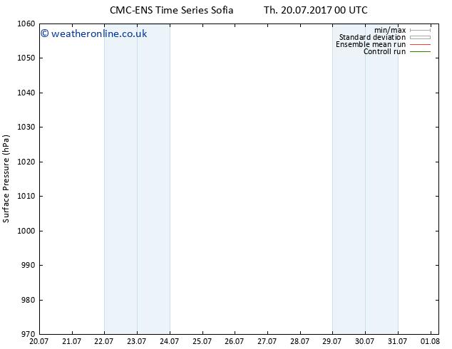 Surface pressure CMC TS Sa 22.07.2017 18 GMT