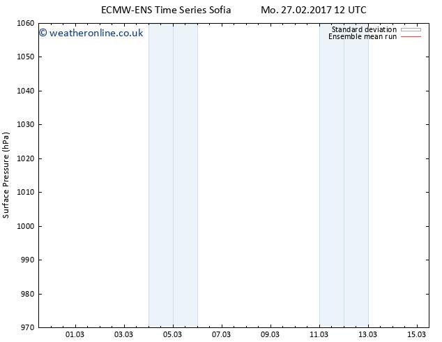 Surface pressure ECMWFTS Tu 28.02.2017 12 GMT