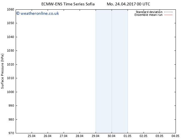 Surface pressure ECMWFTS Th 27.04.2017 00 GMT