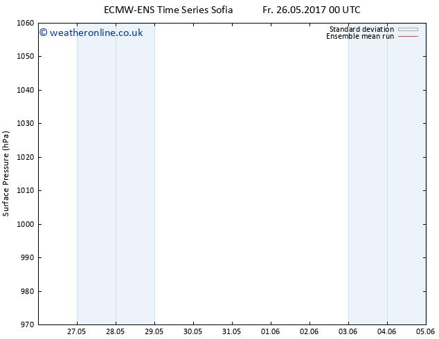 Surface pressure ECMWFTS Mo 05.06.2017 00 GMT
