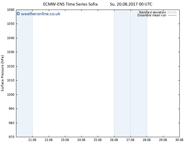 Surface pressure ECMWFTS Sa 26.08.2017 00 GMT