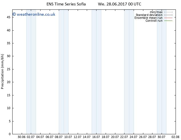 Precipitation GEFS TS Fr 14.07.2017 00 GMT