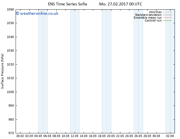 Surface pressure GEFS TS Tu 28.02.2017 06 GMT